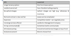 Tenancy pros and cons for private rental v build to rent by LMP Law