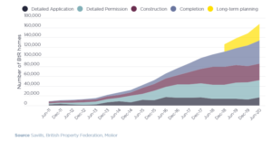 Build to Rent graph from Savills 2020