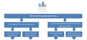 Service Charge Arrears